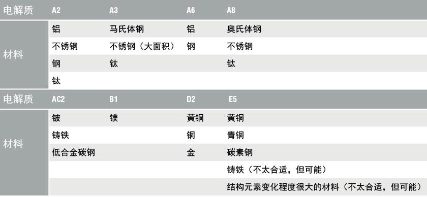 Electrolyte-tabel