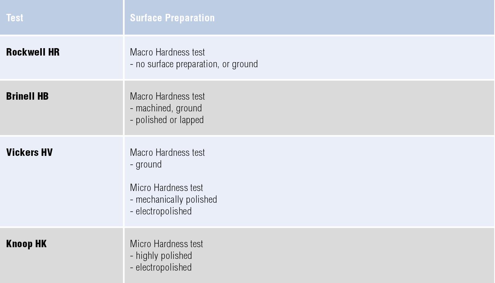 Hardness testing insight | Struers com