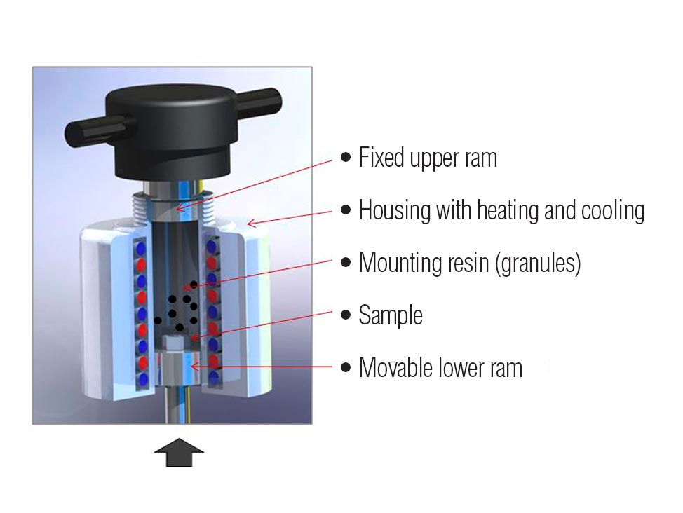 Mounting process cylinder