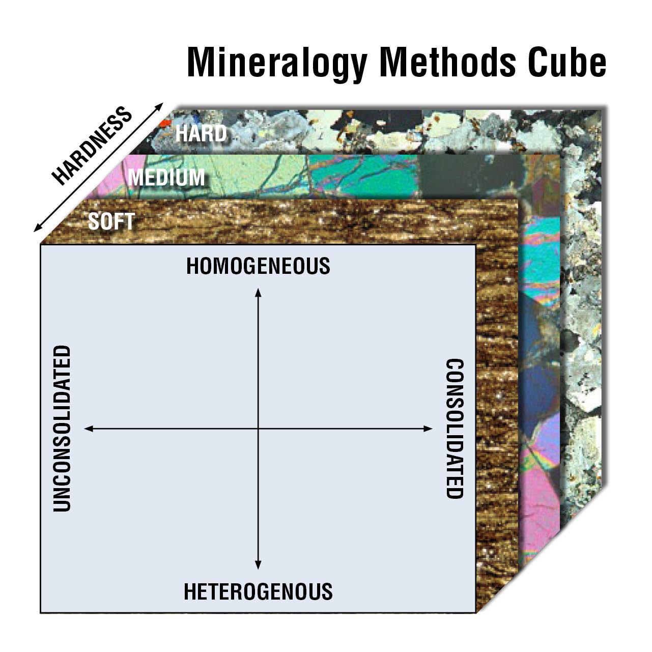Mineralogy Method Cube
