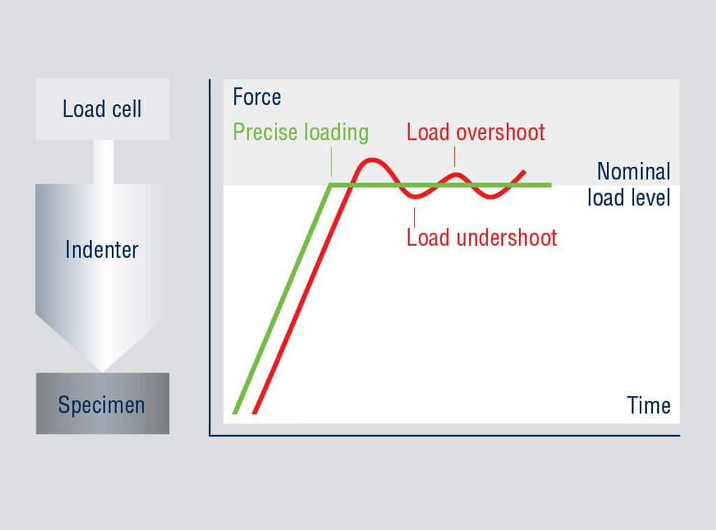 Duramin 160 Load cell based