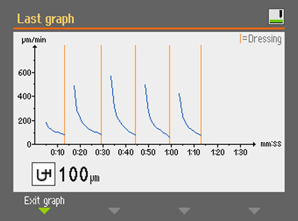 Gráfico del proceso de esmerilado de AbraPlan 30