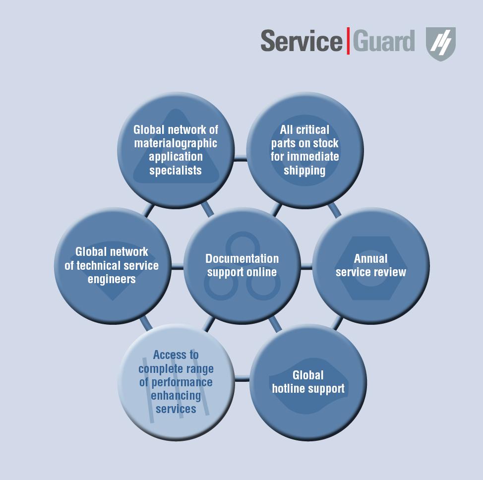 Serviceverpflichtung
