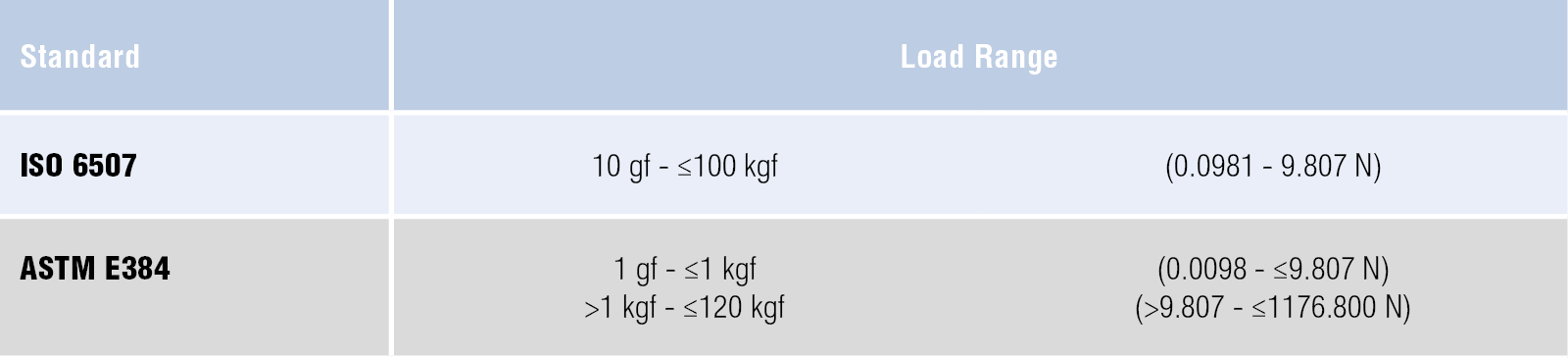 Vickers Loads table