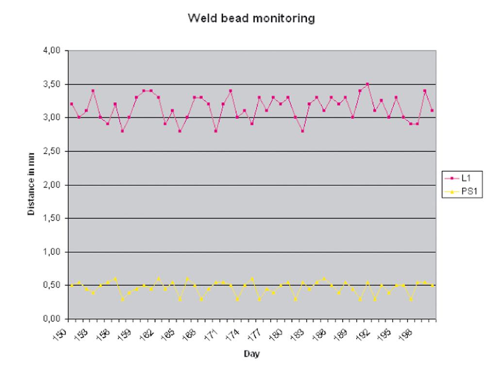 Estadísticas de WeldingExpert