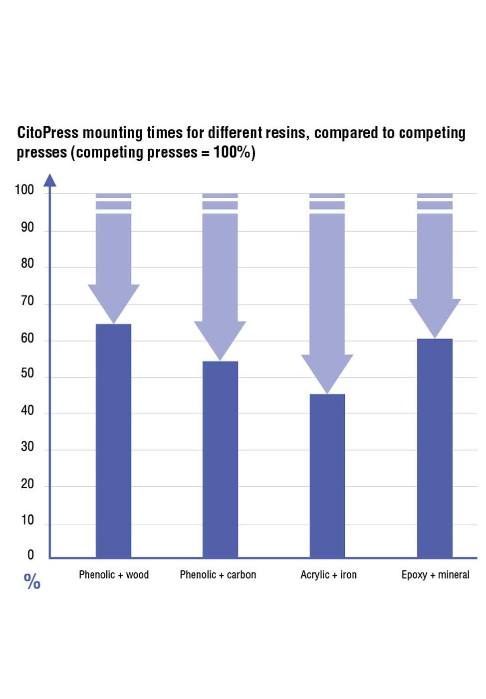 CitoPress mone and resource saving