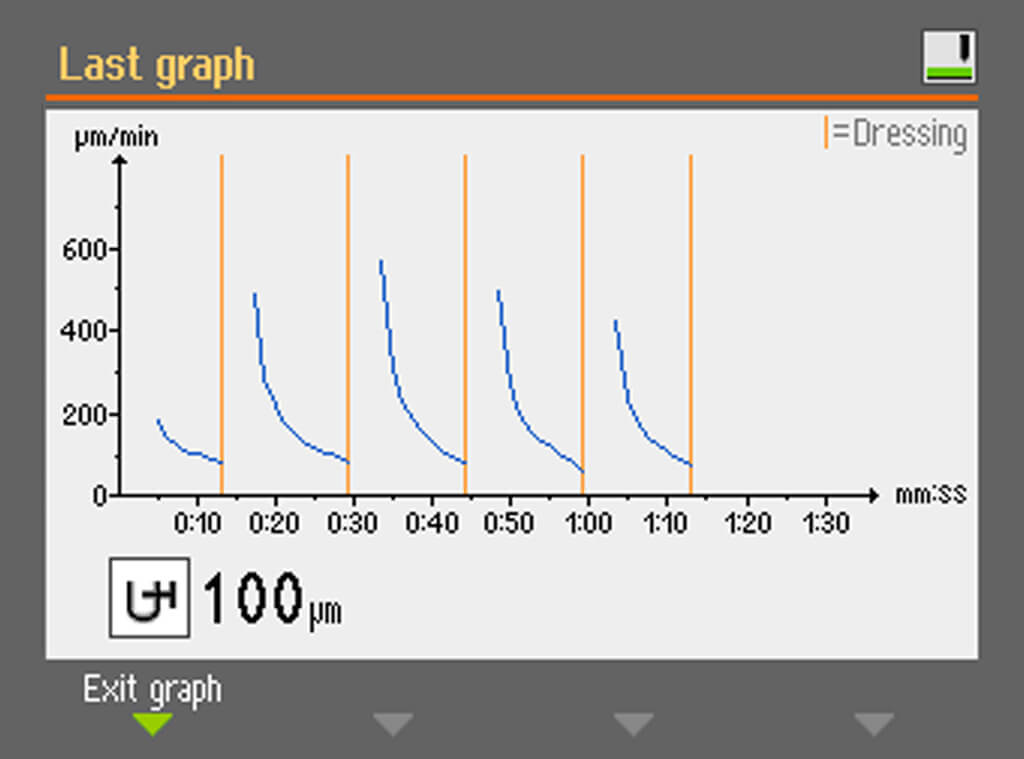 AbraPlan 30 研磨工艺图表